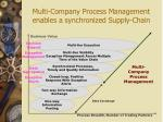 multi company process management enables a synchronized supply chain