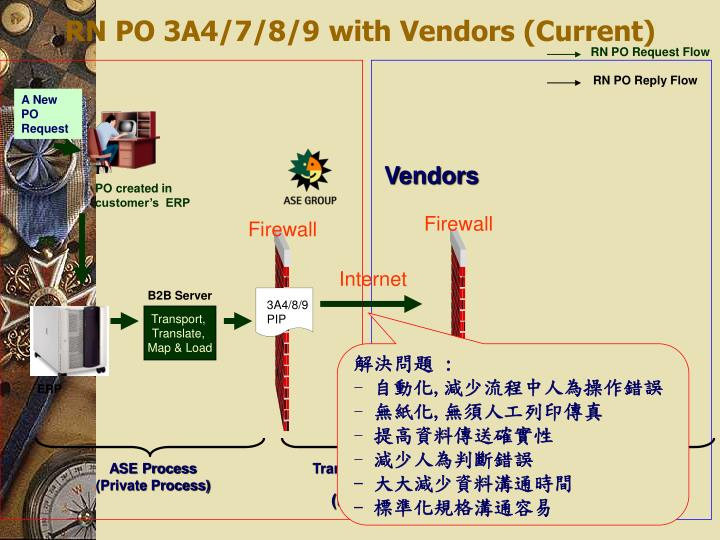 PO created in customer's  ERP