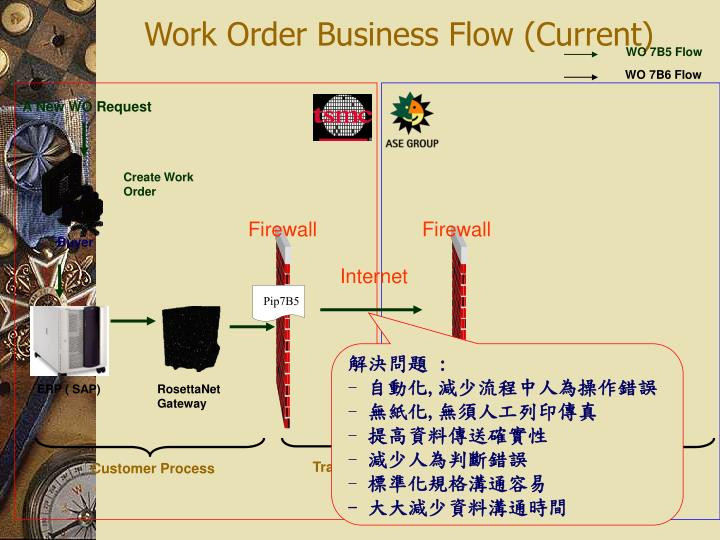 Create Work Order