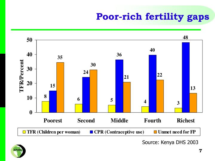 Poor-rich fertility gaps