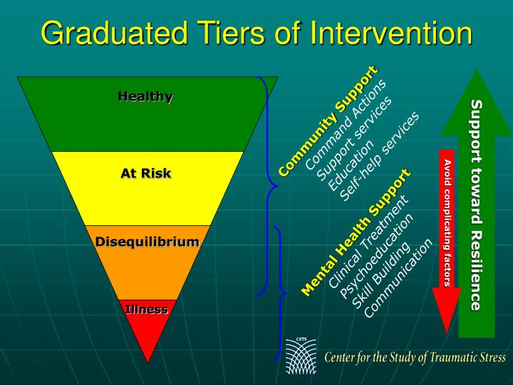 Graduated Tiers of Intervention