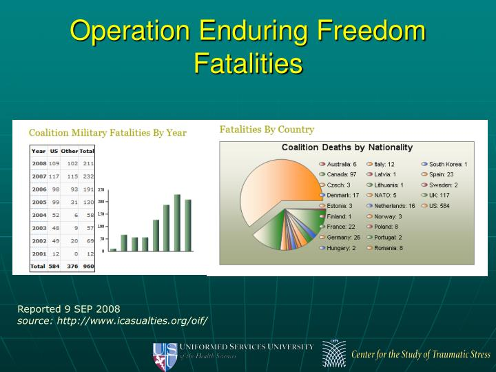 Operation Enduring Freedom Fatalities