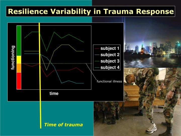 Resilience Variability in Trauma Response
