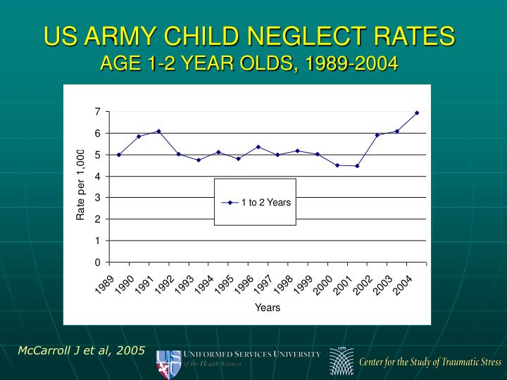 US ARMY CHILD NEGLECT RATES