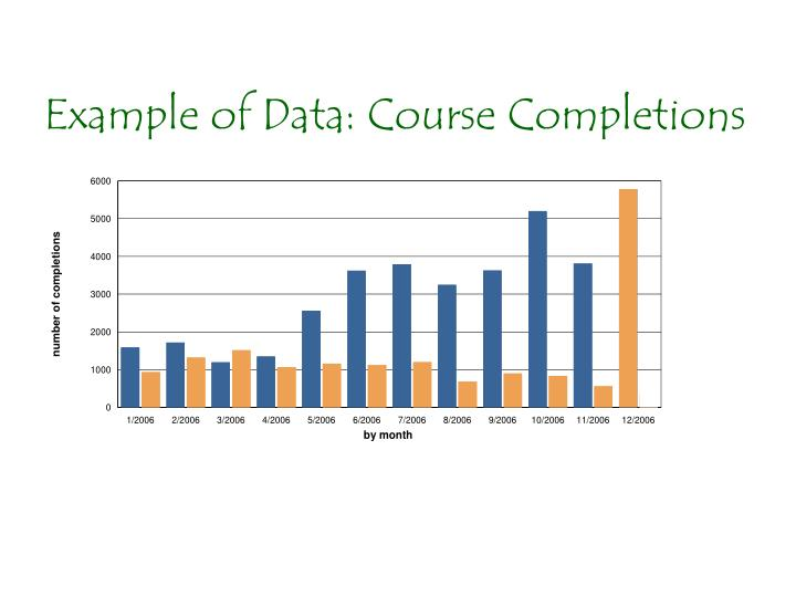 Example of Data: Course Completions
