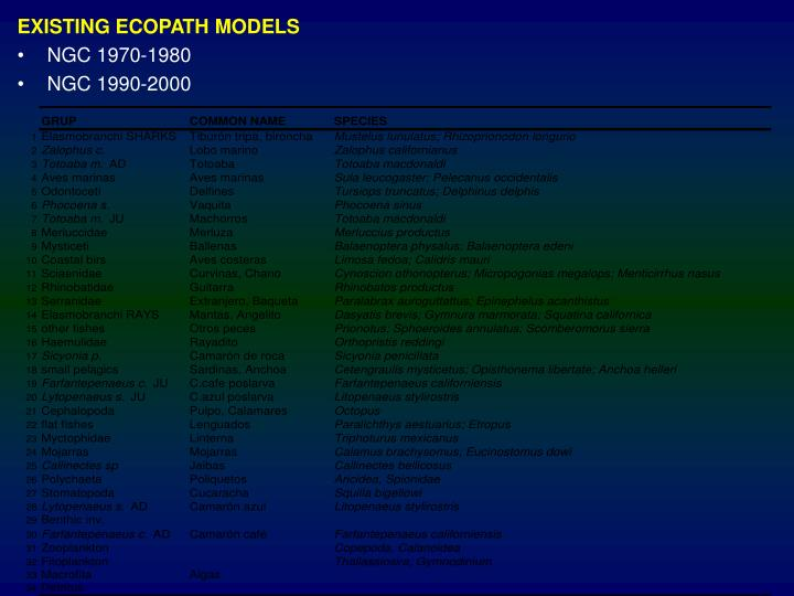 EXISTING ECOPATH MODELS