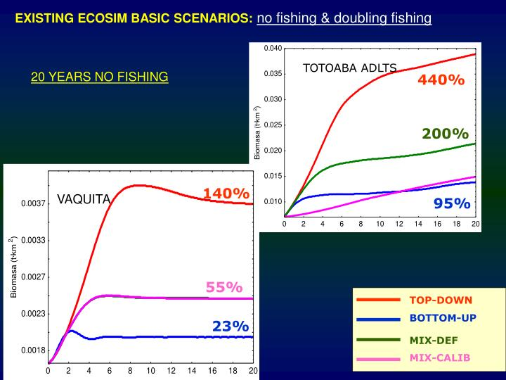 EXISTING ECOSIM BASIC SCENARIOS:
