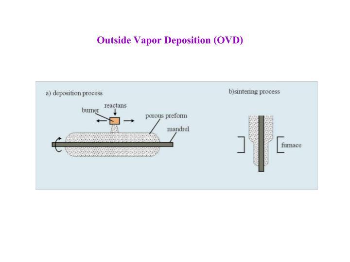 Outside Vapor Deposition (OVD)