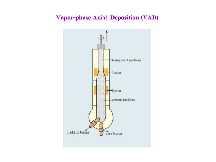 Vapor-phase Axial  Deposition (VAD)