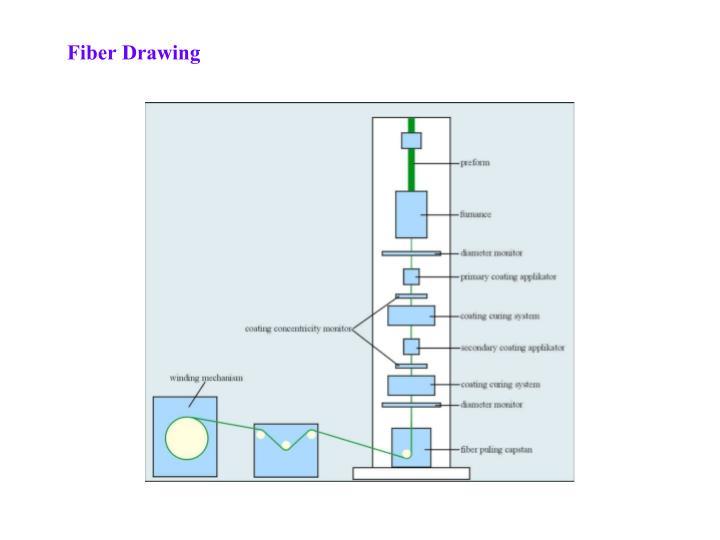 Fiber Drawing