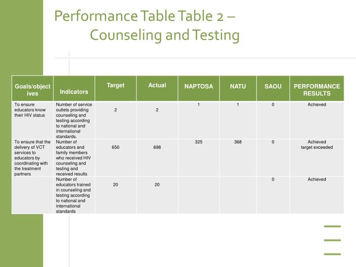 Performance Table Table 2 – 	Counseling and Testing