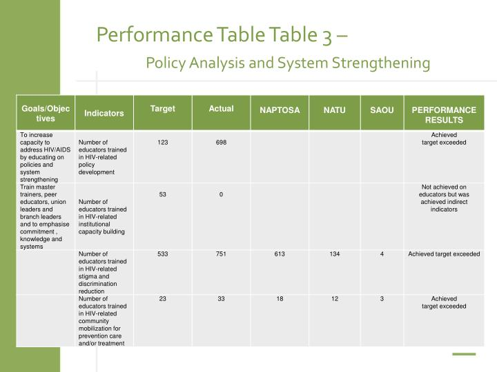 Performance Table Table 3 –