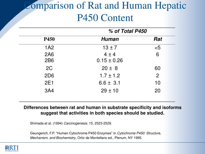 Comparison of Rat and Human Hepatic P450 Content