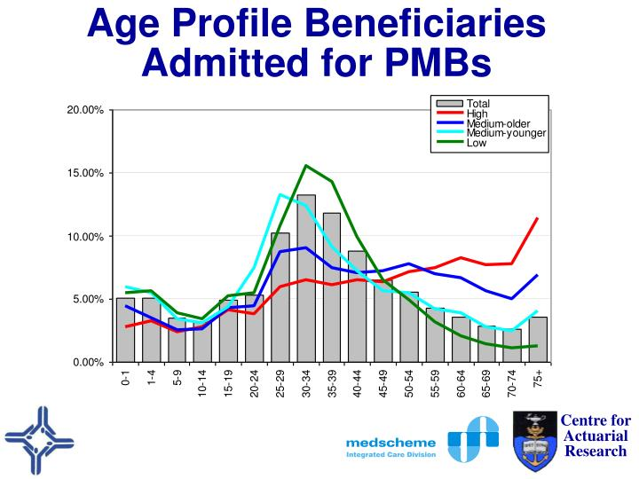 Age Profile Beneficiaries Admitted for PMBs