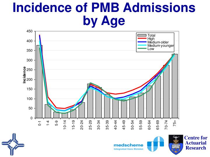 Incidence of pmb admissions by age1