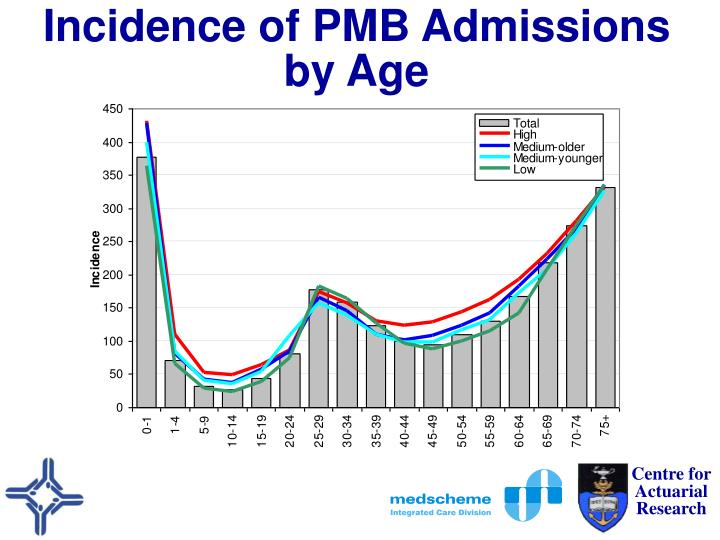 Incidence of PMB Admissions by Age