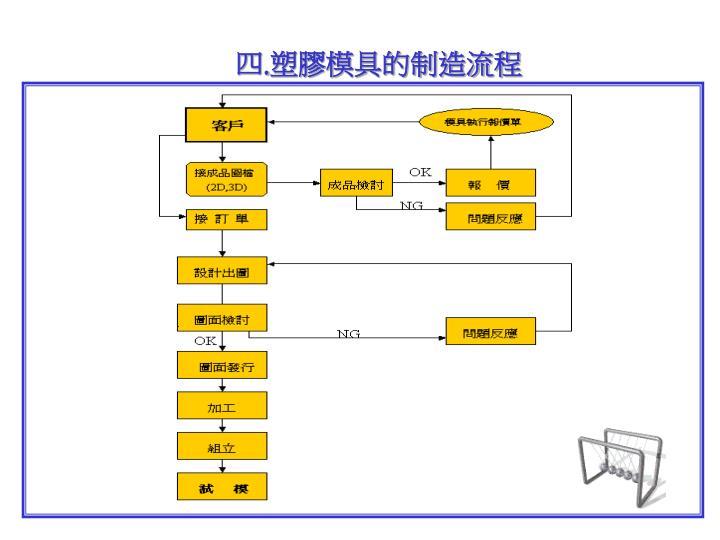 四.塑膠模具的制造流程