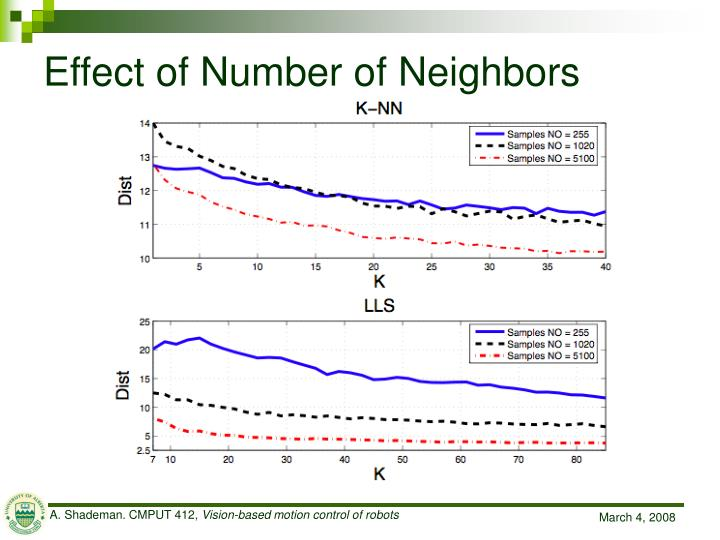 Effect of Number of Neighbors