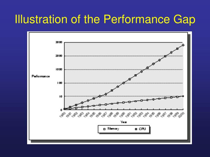 Illustration of the Performance Gap