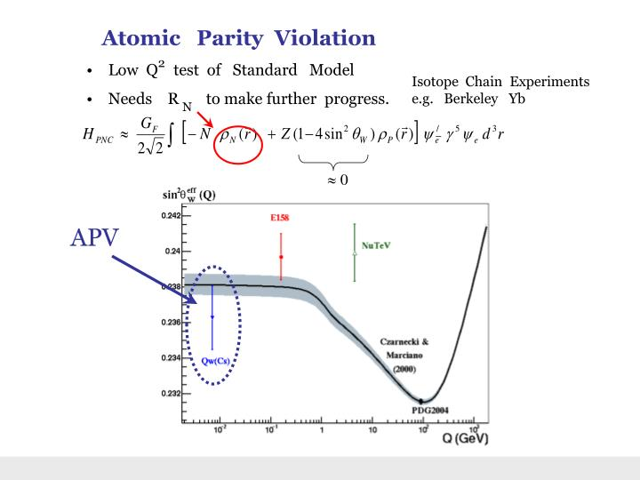 Atomic   Parity  Violation