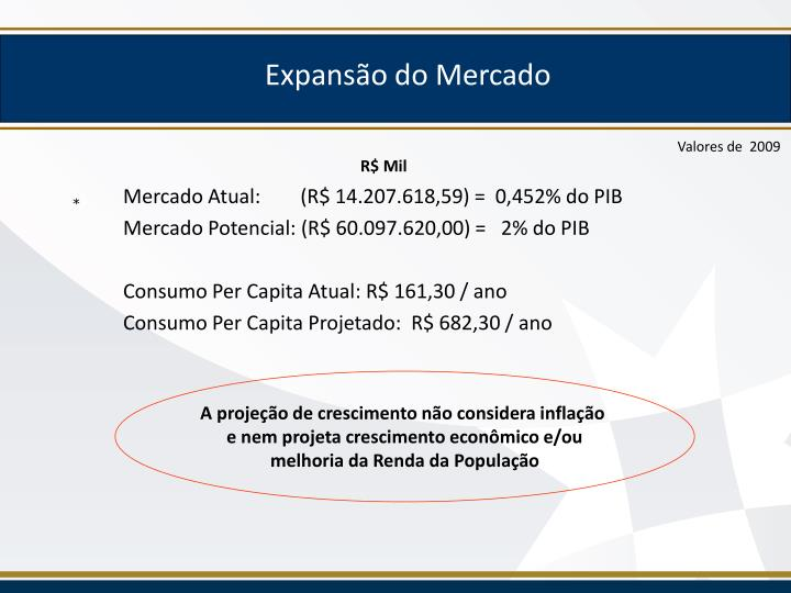 Expansão do Mercado