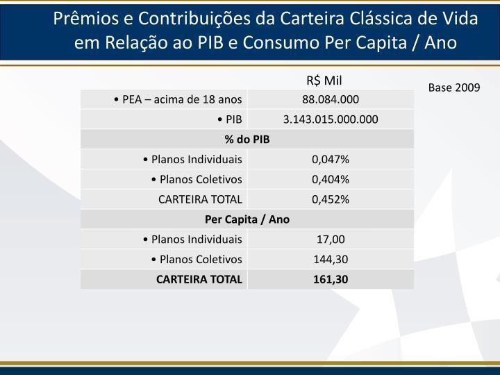 Prêmios e Contribuições da Carteira Clássica de Vida em Relação ao PIB e Consumo Per Capita / Ano