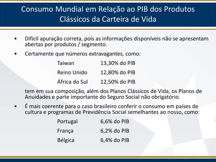 Consumo Mundial em Relação ao PIB dos Produtos  Clássicos da Carteira de Vida