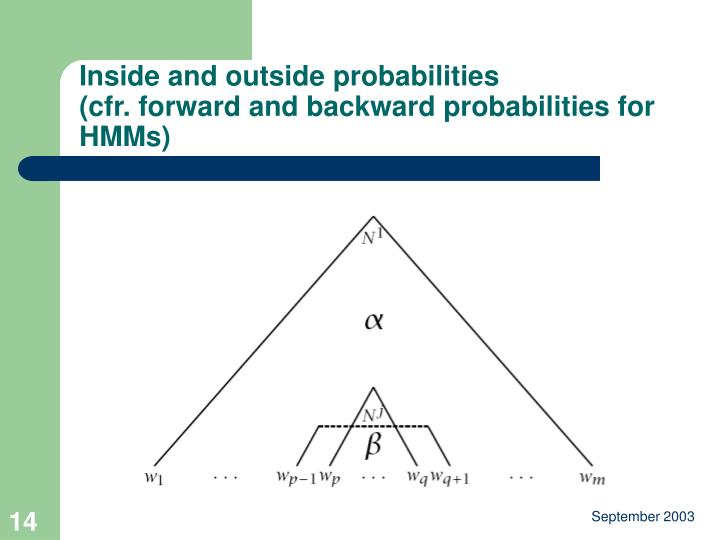 Inside and outside probabilities