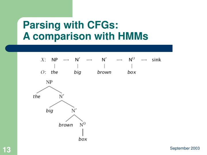 Parsing with CFGs: