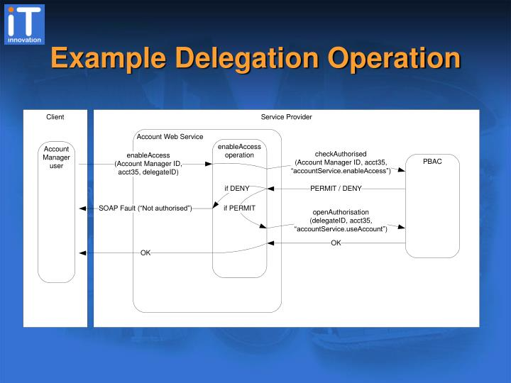Example Delegation Operation