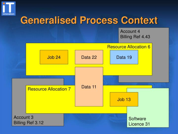 Generalised Process Context