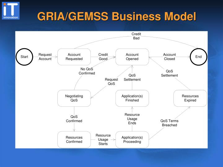GRIA/GEMSS Business Model