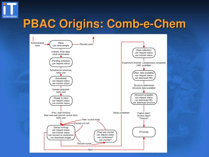 PBAC Origins: Comb-e-Chem