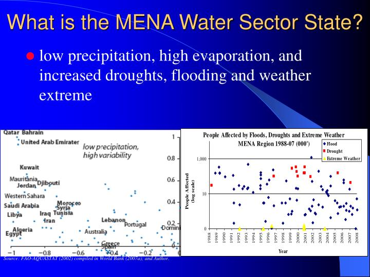 What is the MENA Water Sector State?