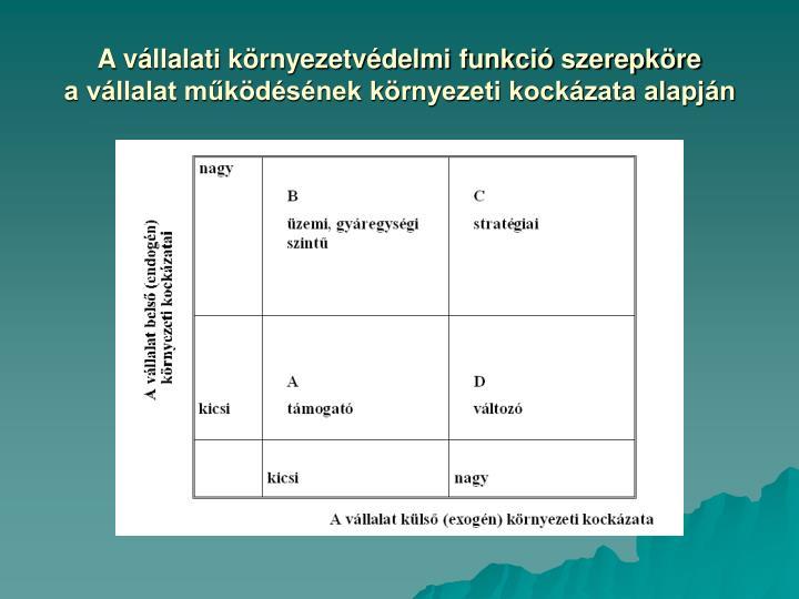 A vállalati környezetvédelmi funkció szerepköre