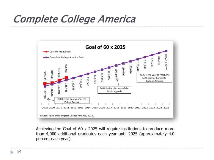 Complete College America