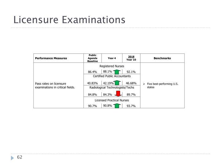 Licensure Examinations