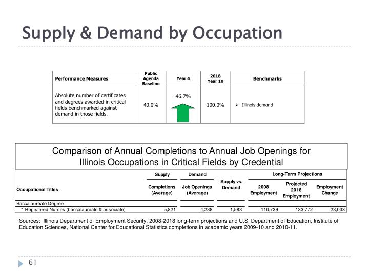 Supply & Demand by Occupation