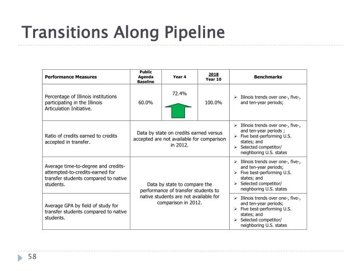 Transitions Along Pipeline