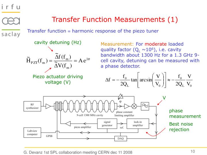 Transfer Function Measurements (1)