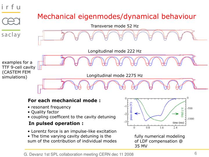 Mechanical eigenmodes/dynamical behaviour