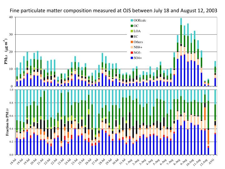 Fine particulate matter composition measured at OJS between July 18 and August 12, 2003