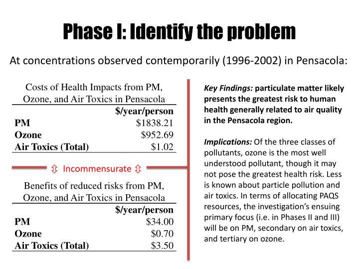 Phase I: Identify the problem