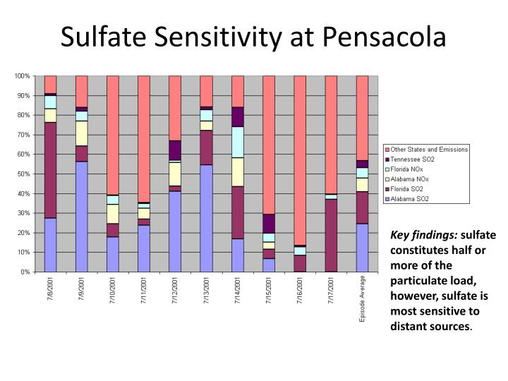 Sulfate Sensitivity at Pensacola