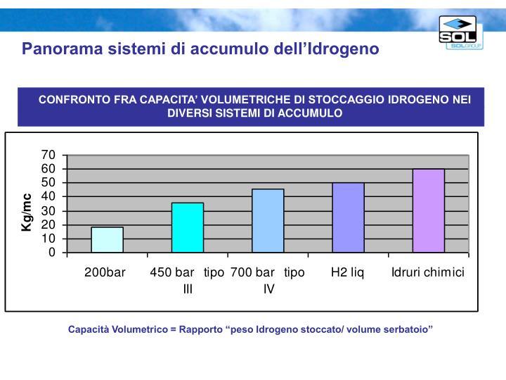 Panorama sistemi di accumulo dell'Idrogeno
