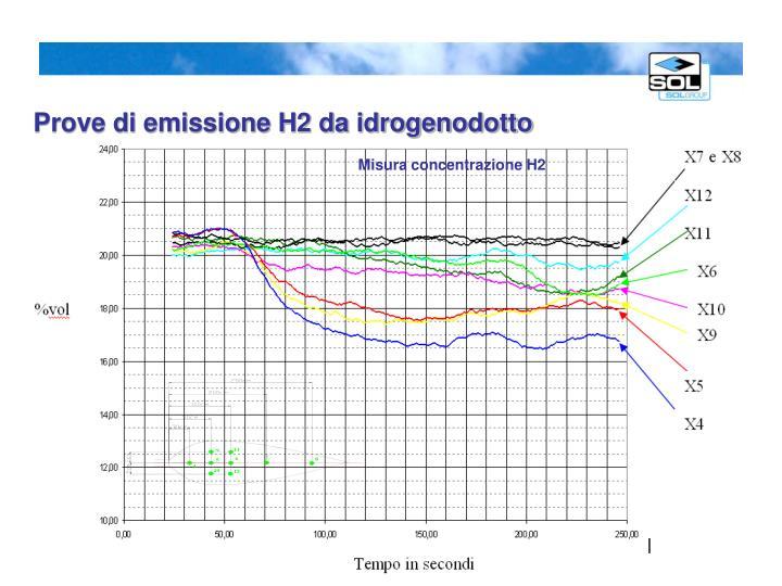 Prove di emissione H2 da idrogenodotto