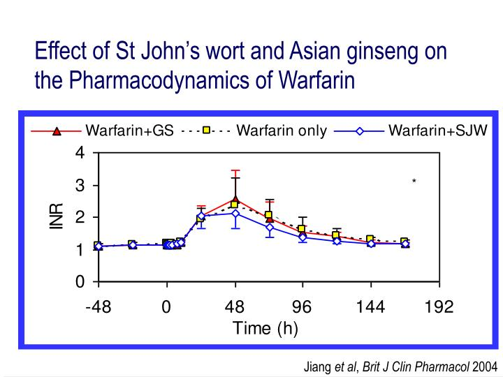Effect of St John's wort and Asian ginseng on the Pharmacodynamics of Warfarin