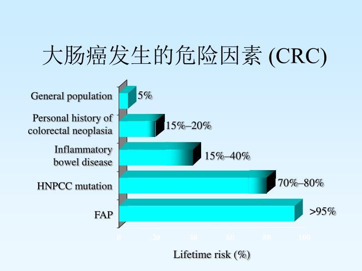 大肠癌发生的危险因素