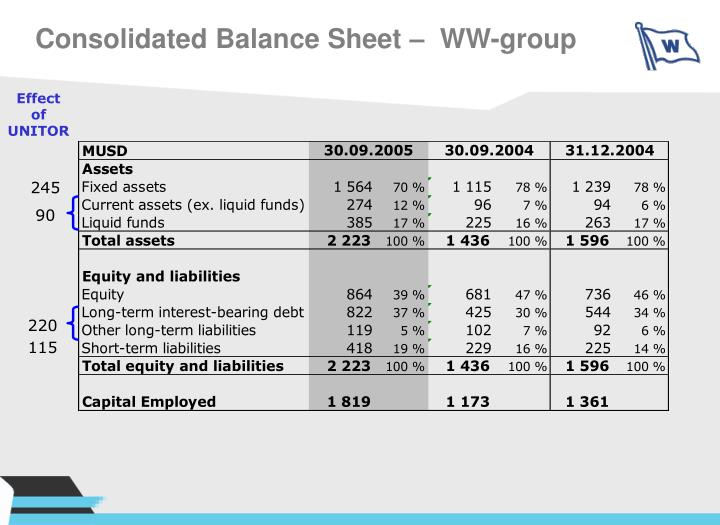 Consolidated Balance Sheet –  WW-group