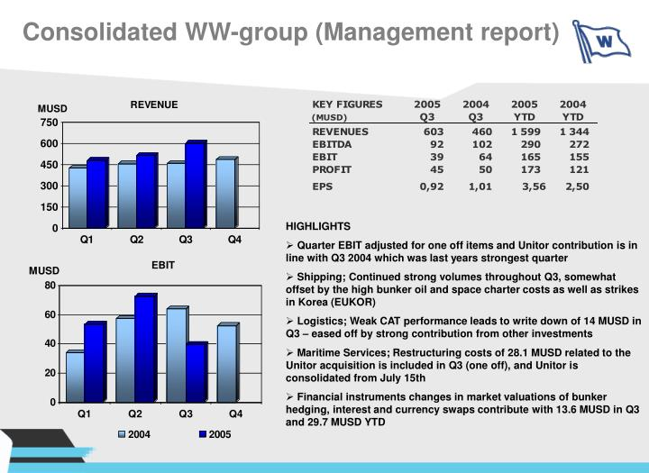 Consolidated WW-group (